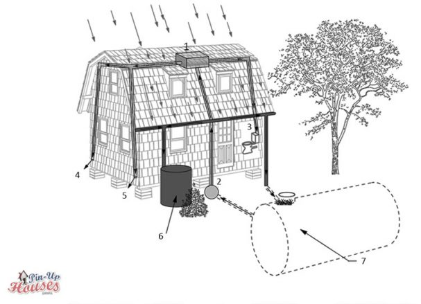 tiny house water system rainwater collecting